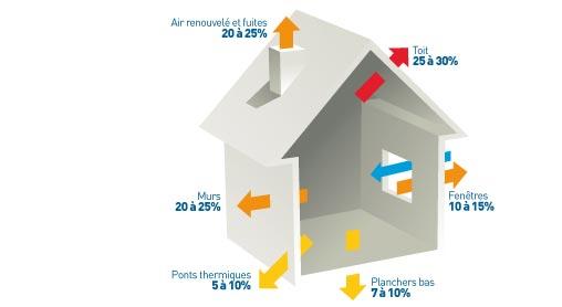 Construction bbc haute savoie savoie et ain maisons oxyg ne - Perte de chaleur d une maison ...